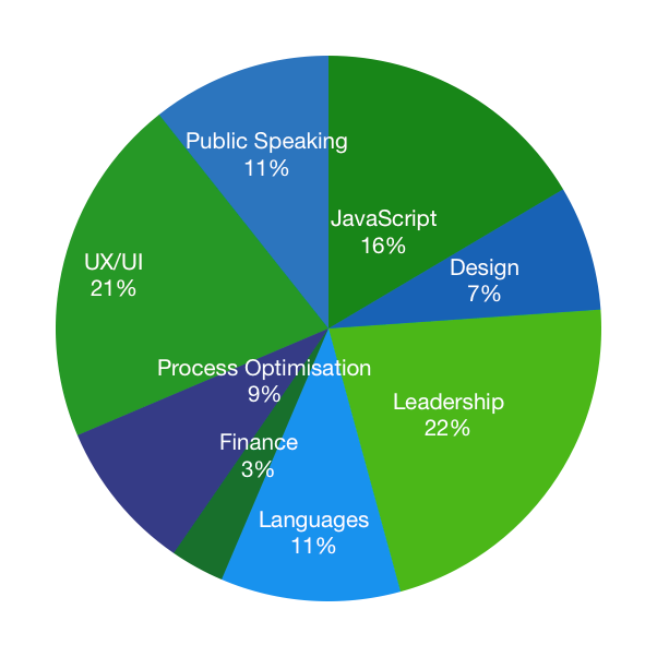 Pie chart - what Despark spent its learning budget on