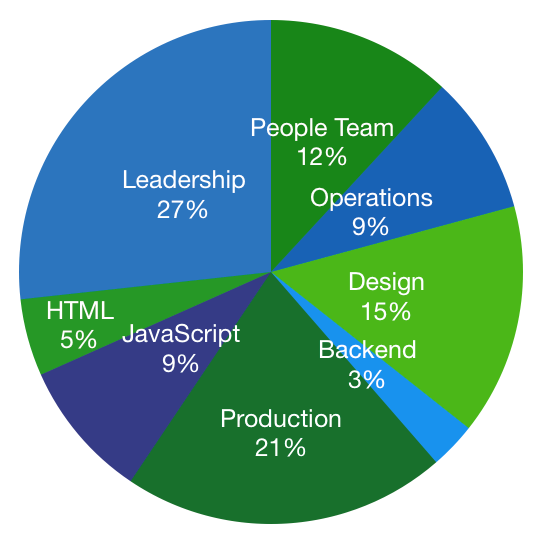 Pie chart of breakdown by team of Despark learning budget