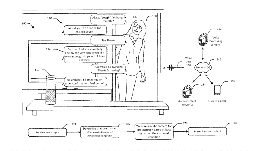 Image from Amazon's health voice recognition patent