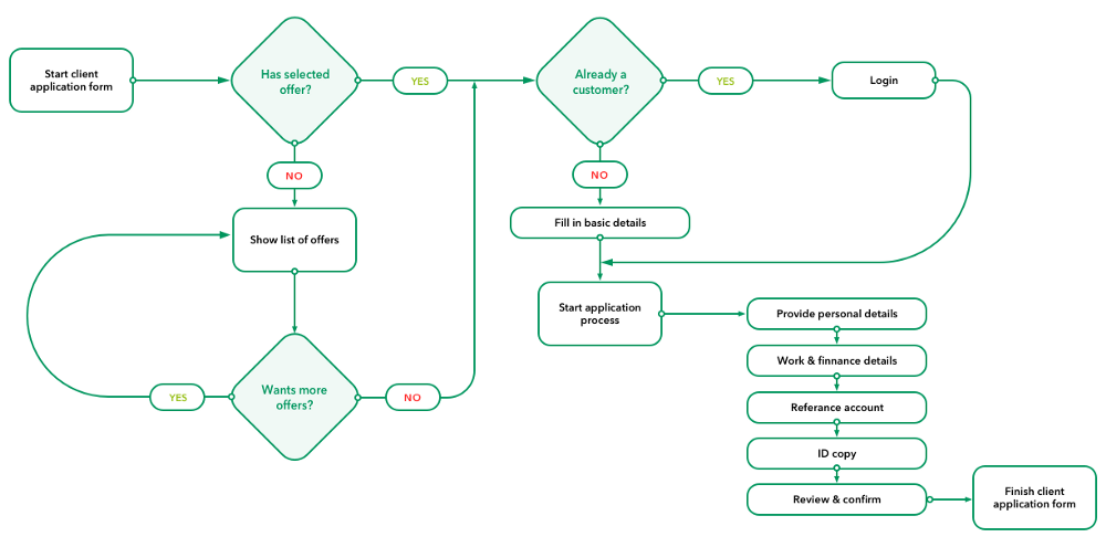 Mapping of user journeys for BNP Paribas