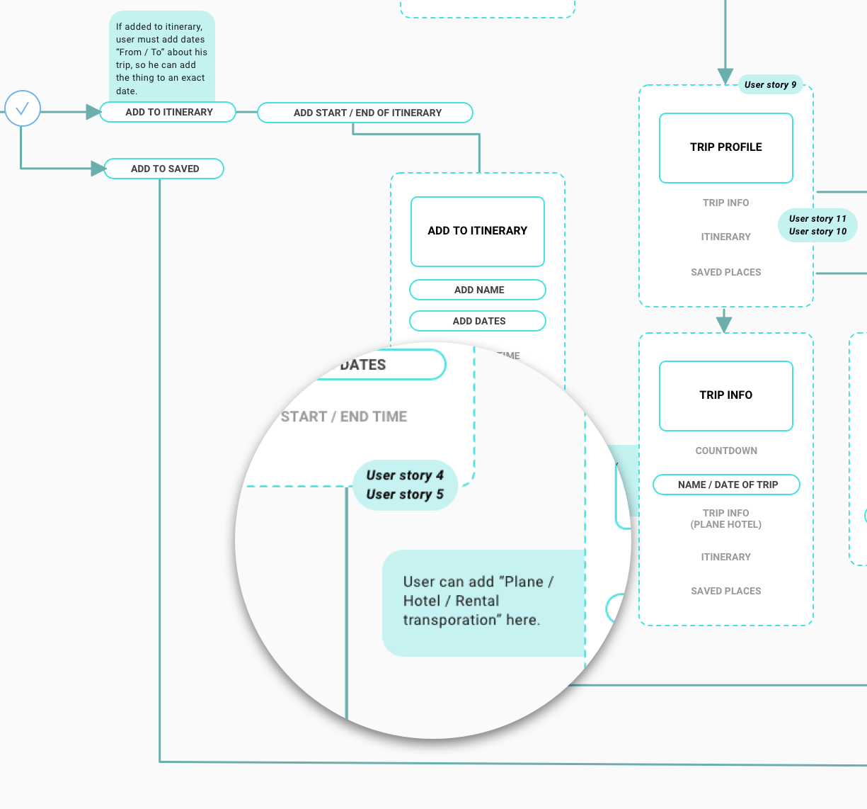 Sitemap in development for a mobile app